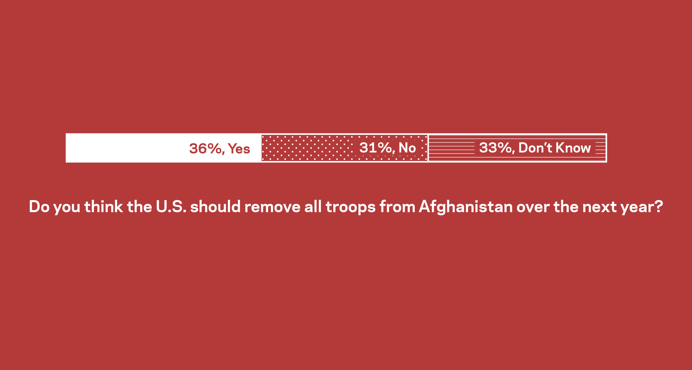 Polling shows Americans support the removal of troops from both Syria and Afghanistan
