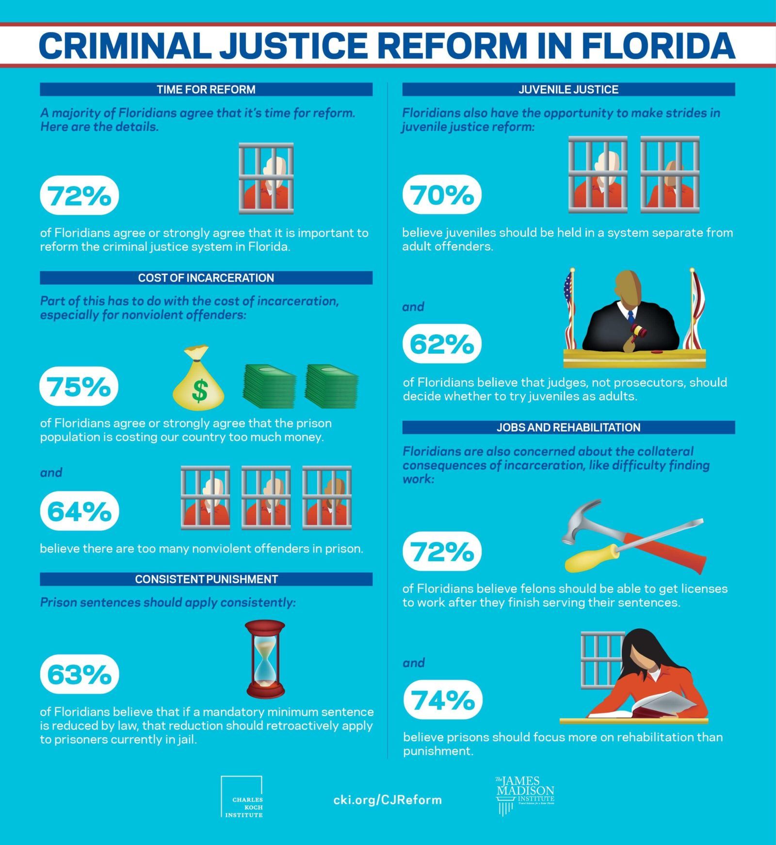 New Poll: Strong Majority of Floridians Agree The Time For Criminal Justice Reform is Now