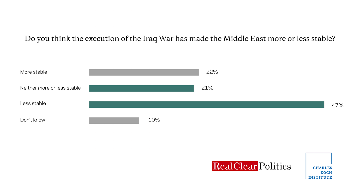 Public Opinion on the Iraq War: 15 Years Later, the Iraq War Hasn't Made Us Safer