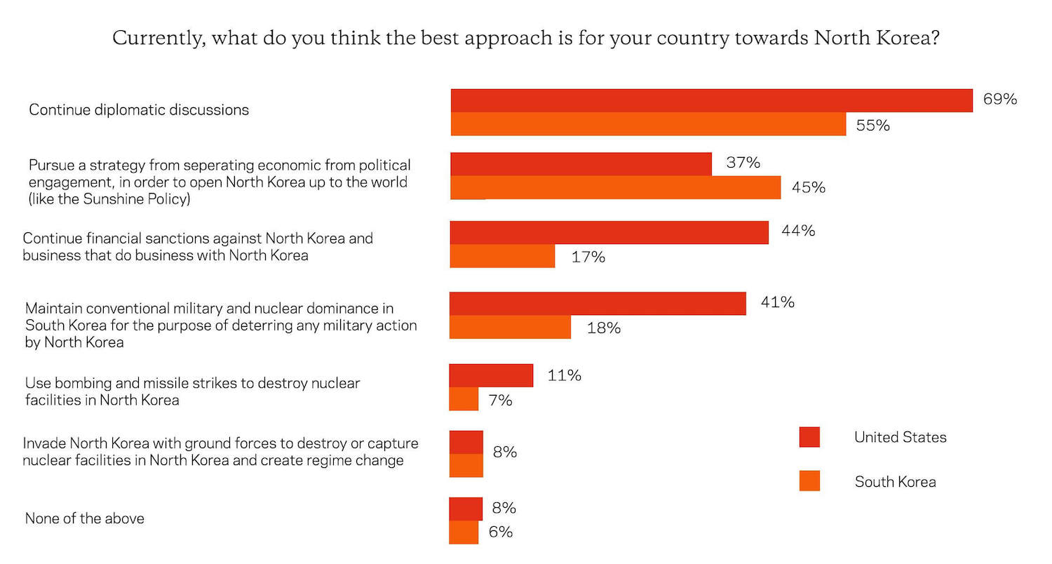 Survey on North Korea Diplomacy : Americans, South Koreans Want Diplomacy Rather Than Military Engagement