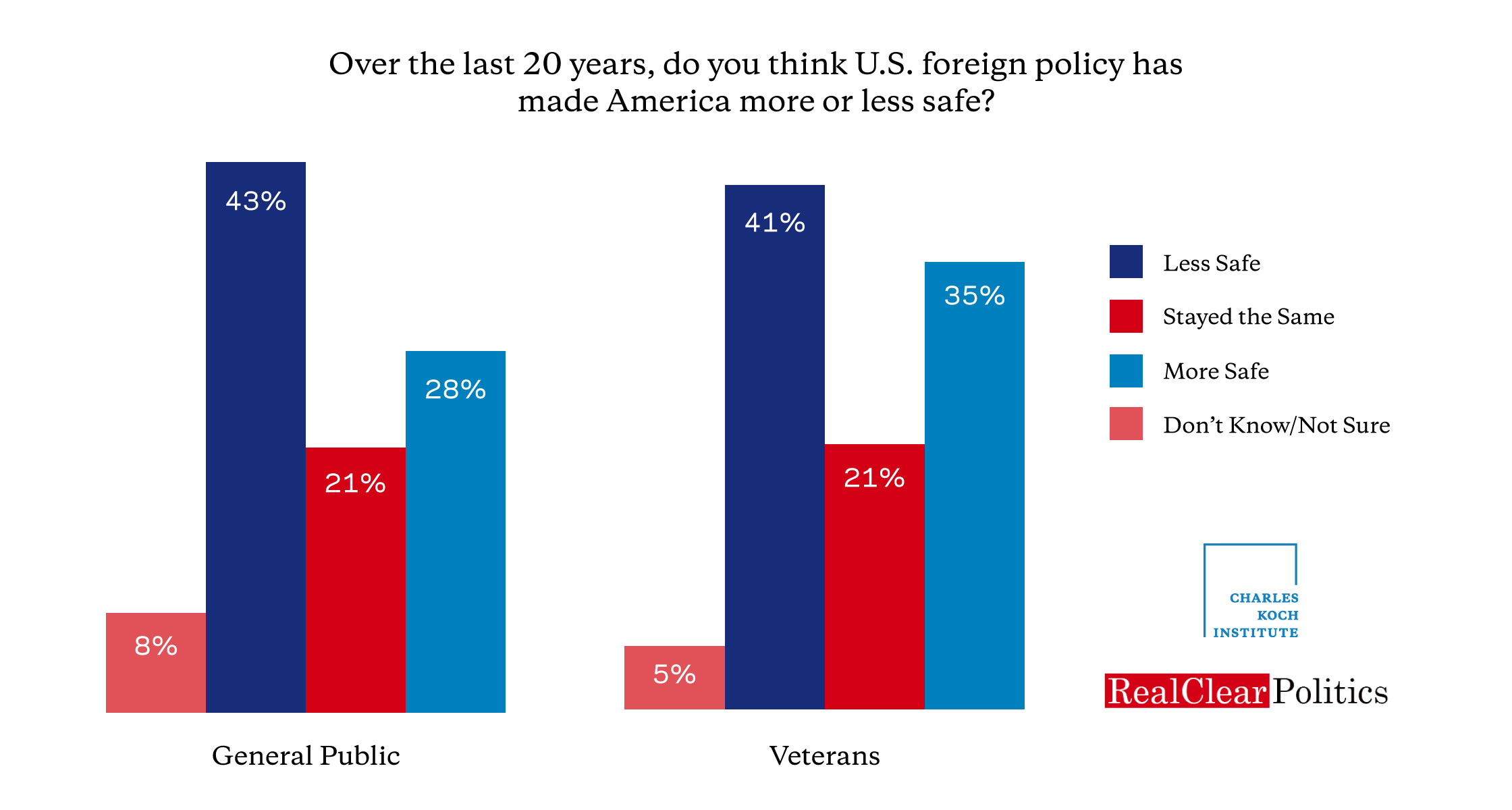 Charles Koch Institute Real Clear Politics Foreign Policy Poll